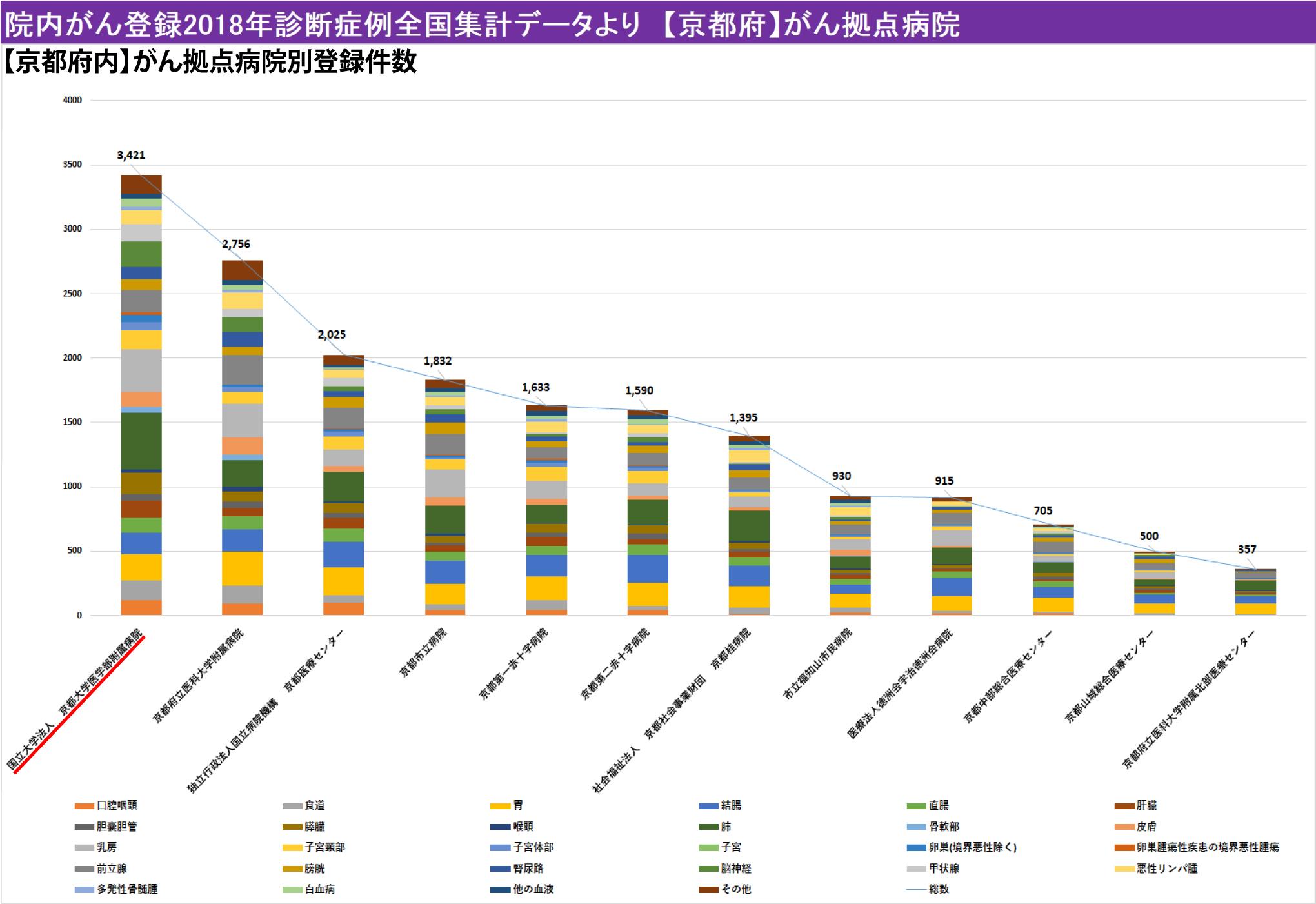 院内がん登録2018年診断症例全国集計データより 【京都府】がん拠点病院