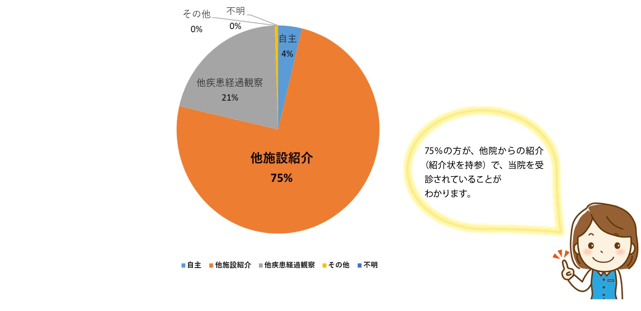 【京都大学病院】来院経路の割合
